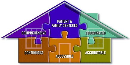 Standards for Care: Accessible, Accountable, Comprehensive, Continuous; Coordinated; Patient & Family Centered