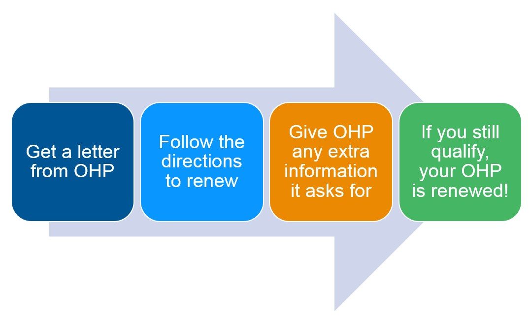 How to renew your OHP graphic. Get a letter from OHP, follow the directions to renew, give OHP any extra info it asks for