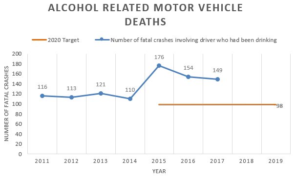 Chart showing the number of fatal crashes involving a driver who had been drinking is increasing