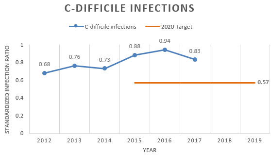 Chart showing C. difficile infections are increasing.
