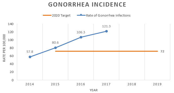 Chart showing the rate of gonorrhea infections is increasing
