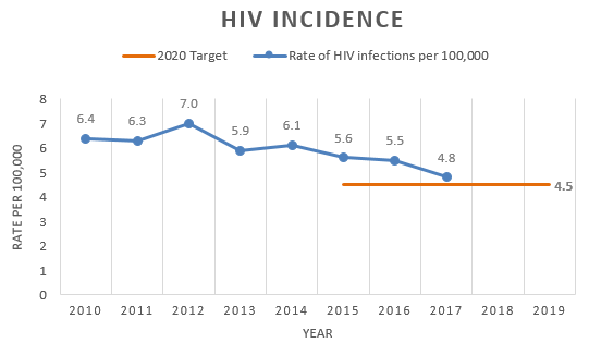 Chart showing the rate of new HIV infections is decreasing