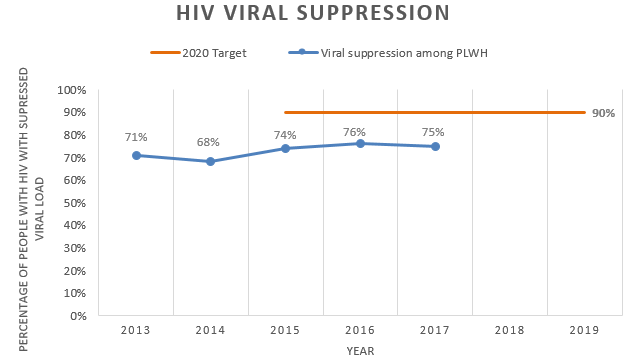Chart showing viral suppression among people with HIV is increasing