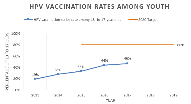 HPV vaccination rates among youth