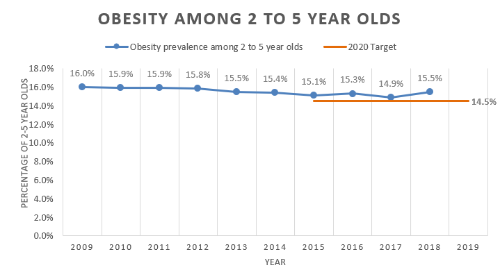 Chart showing obesity among 2 to five year olds in WIC is slowly trending downward