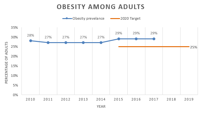 Chart showing obesity among adults is holding steady at nearly one-third of adults