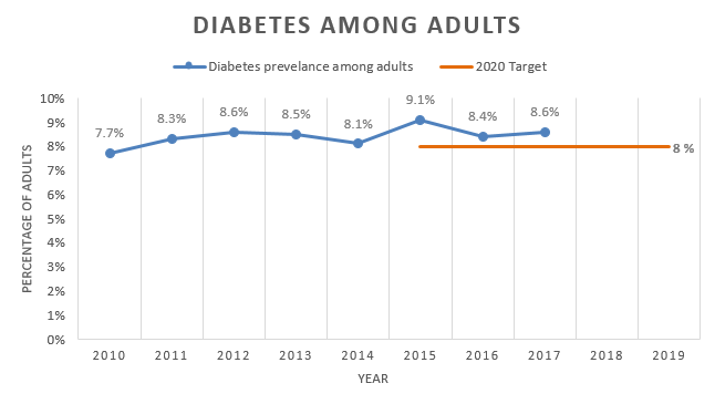 Chart showing diabetes among adults