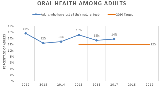 Chart showing the percentage of adults who have lost all of their natural teeth is decreasing