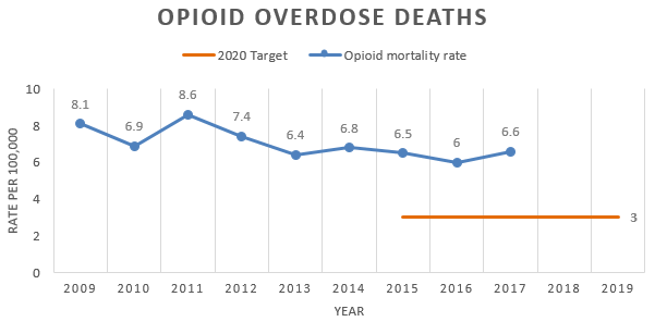 Chart showing the rate of death due to a prescription opioid related overdose is decreasing
