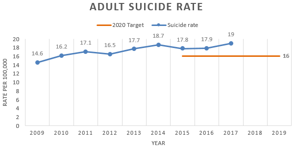 Chart showing the rate of suicide attempts among adults is increasing.