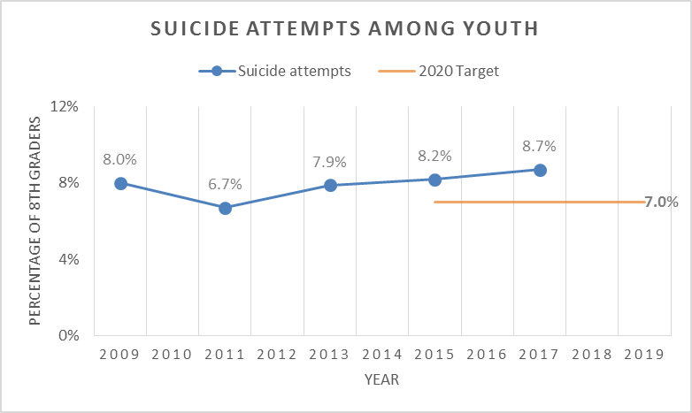 Chart showing the percentage of suicide attempts among youth is increasing