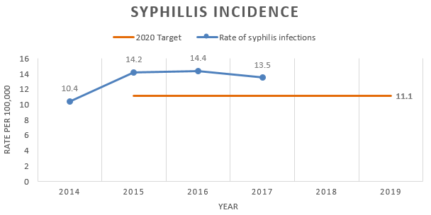 Chart showing the rate of syphilis infections is increasing