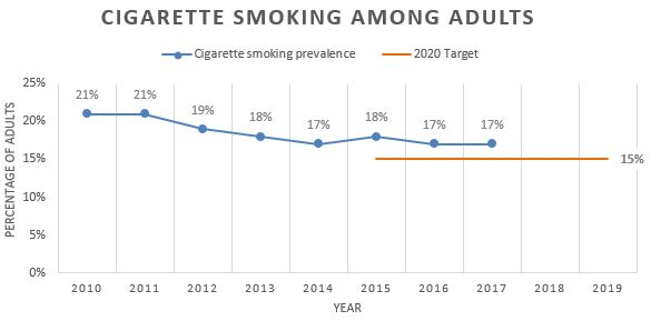 Chart showing cigarette smoking among adults is decreasing.