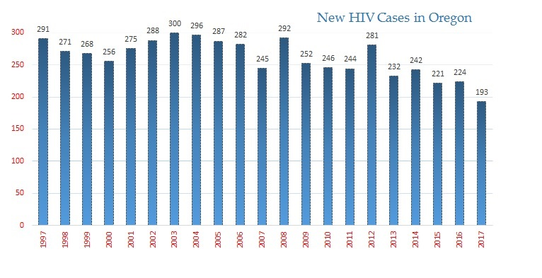 New HIV cases in Oregon 1997 to 2017 shows overall decline. Highest was 300 cases in 2003, lowest was 193 cases in 2017.