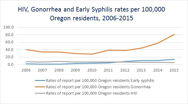 Chart: HIV, Gonorrhea and Early Symphilis rates, Oregon, 2006-2015