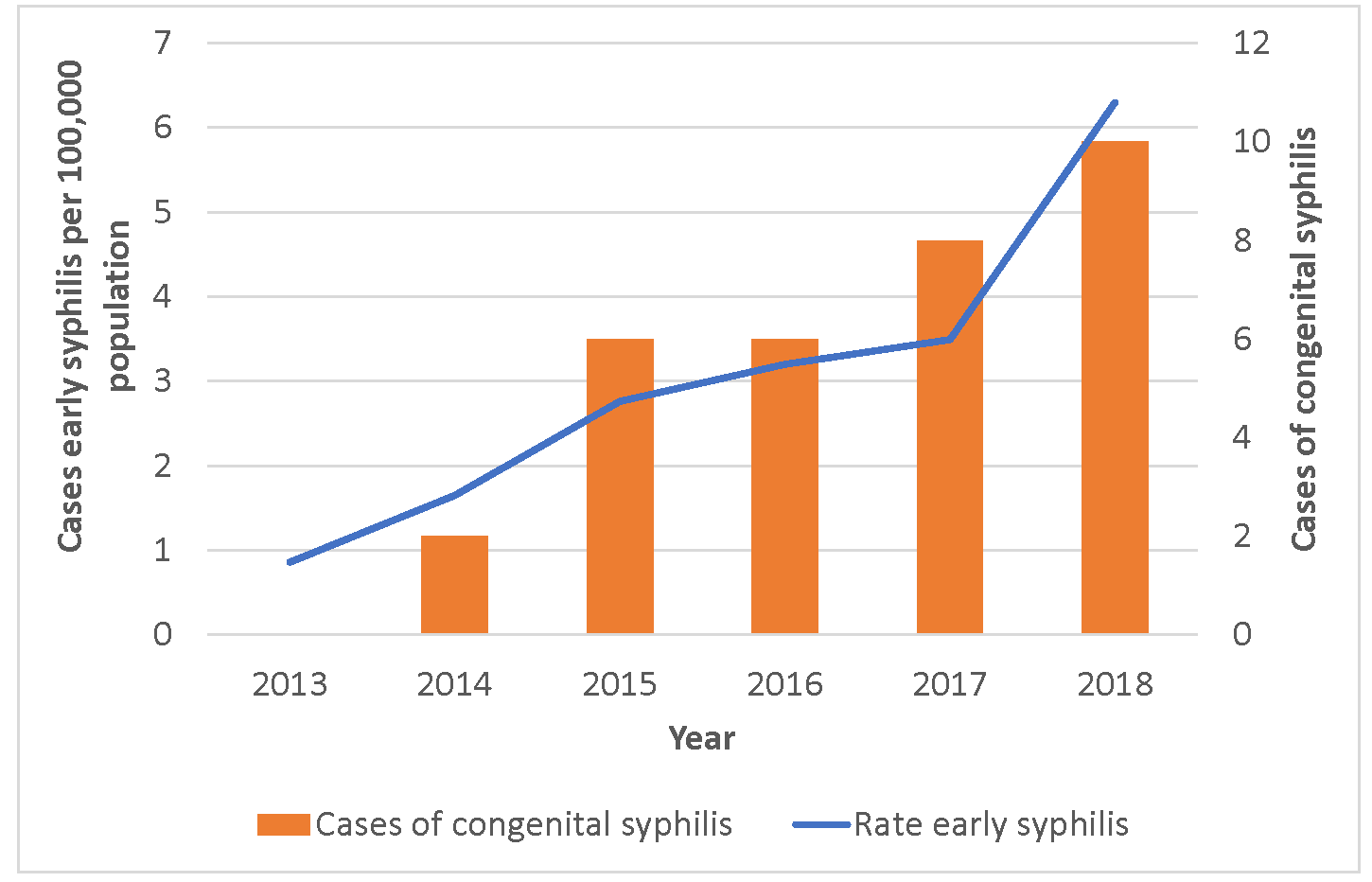 Bar graph: Incidence of early syphilis among women and cases of congenital syphilis, Oregon 2013-2019. Cases and rate going up.
