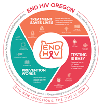 End HIV graphic