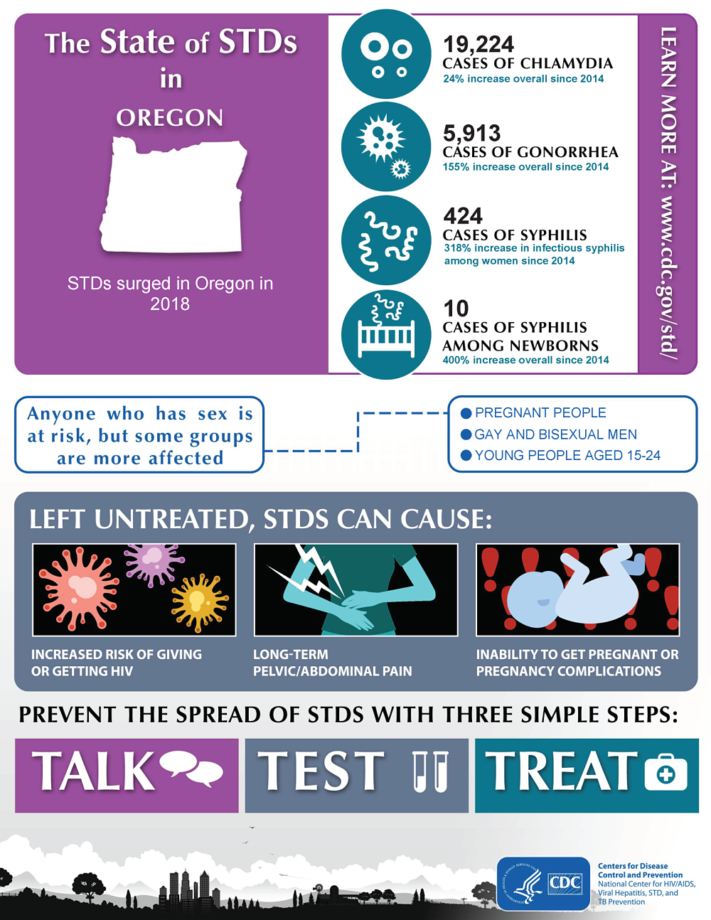 Infographic of the state of STDs in Oregon in 2018.