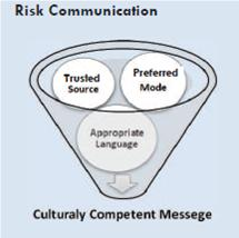 graphic showing risk communication