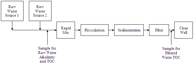 flow chart showing the collection process for raw water TOC samples
