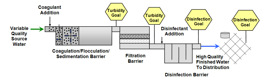 oregon health authority optimization, training and other Drinking Water Treatment Steps Diagram  drinking water treatment process flow diagram Sewage Treatment Plant Potable Water Treatment Diagram