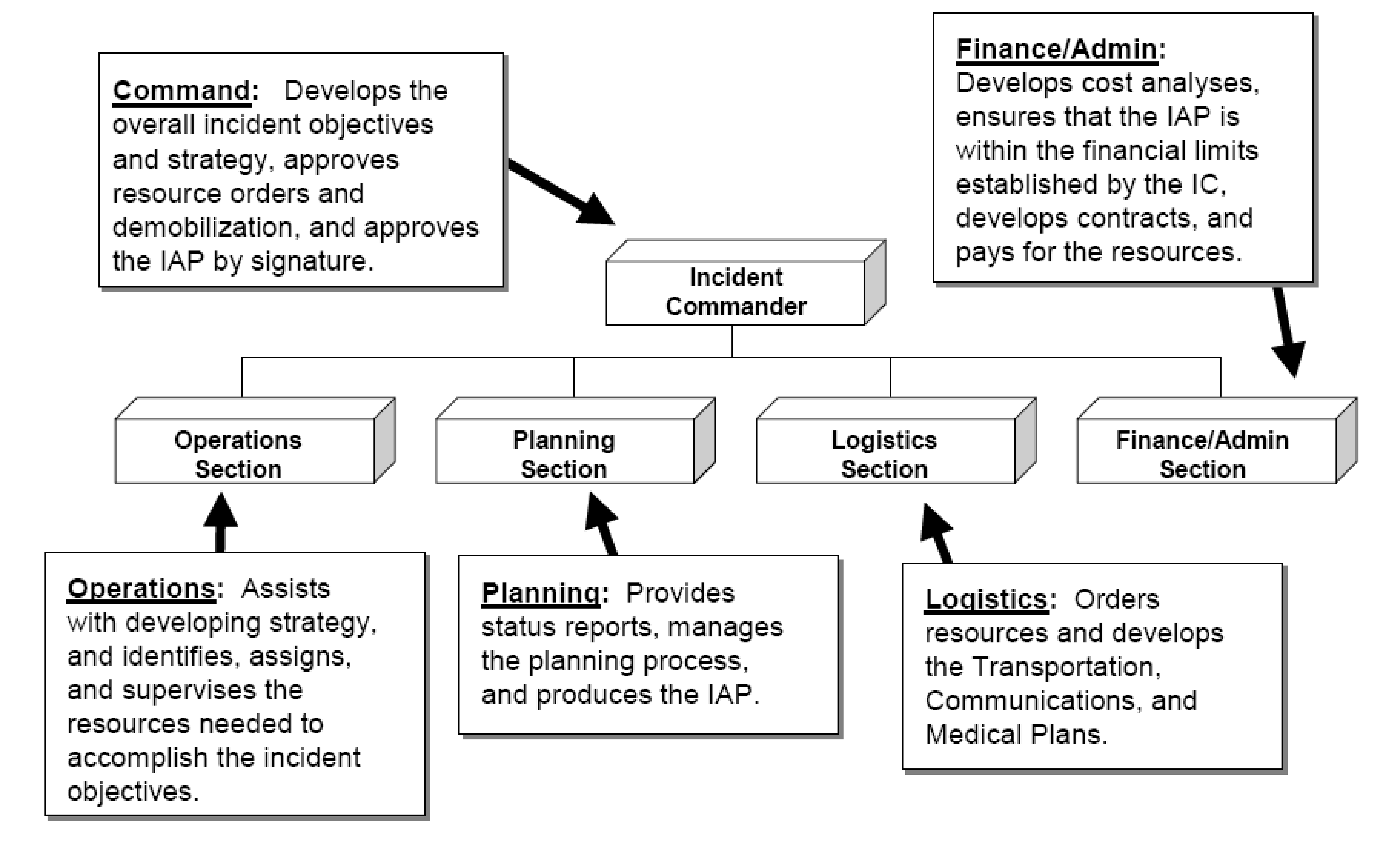 flowchart showing relationship between incident commander, operations section, planning section, logistics section and finance