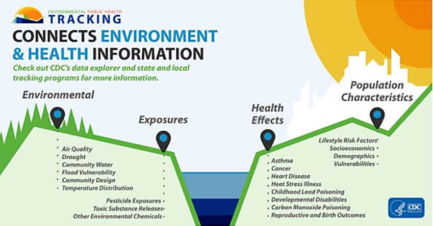 CDC infographic showing data topics including environmental, exposures, health effects and population characteristics