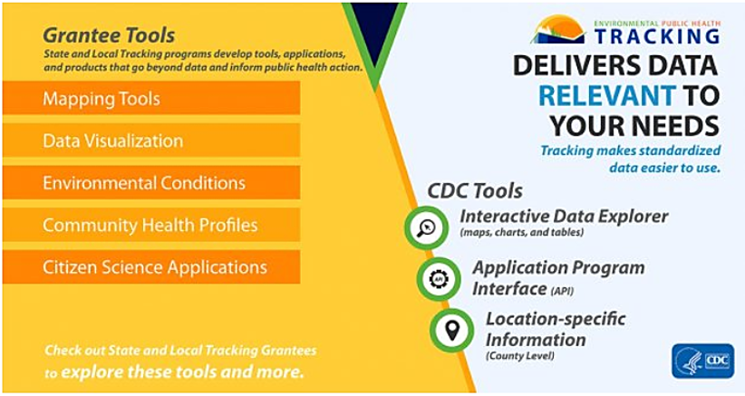 CDC infographic showing grantee tools that are offered to the public.