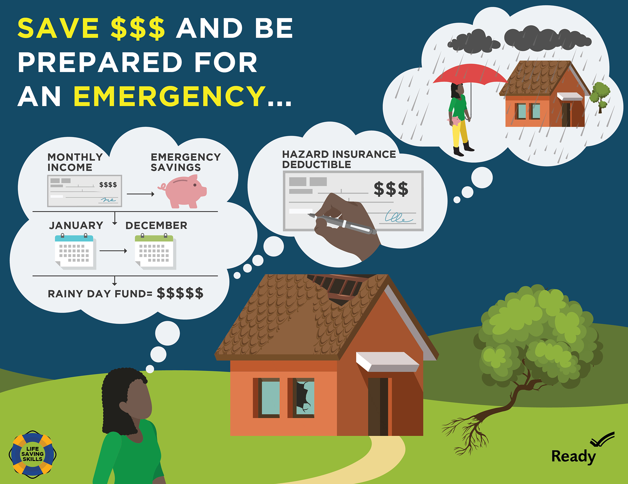 Graphic of woman standing in front of damaged home. Thought bubbles show her thinking about saving money for an emergency.