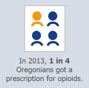 In 2013, 1 in 4 Oregonians got a prescription for opioids