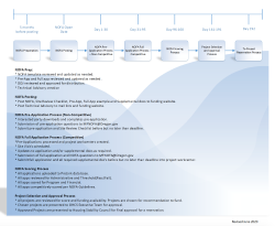 NOFA Application Process Flow Chart