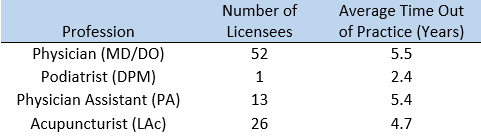 Licensees who returned to practice through Corrective Action Agreements and Consent Agreements