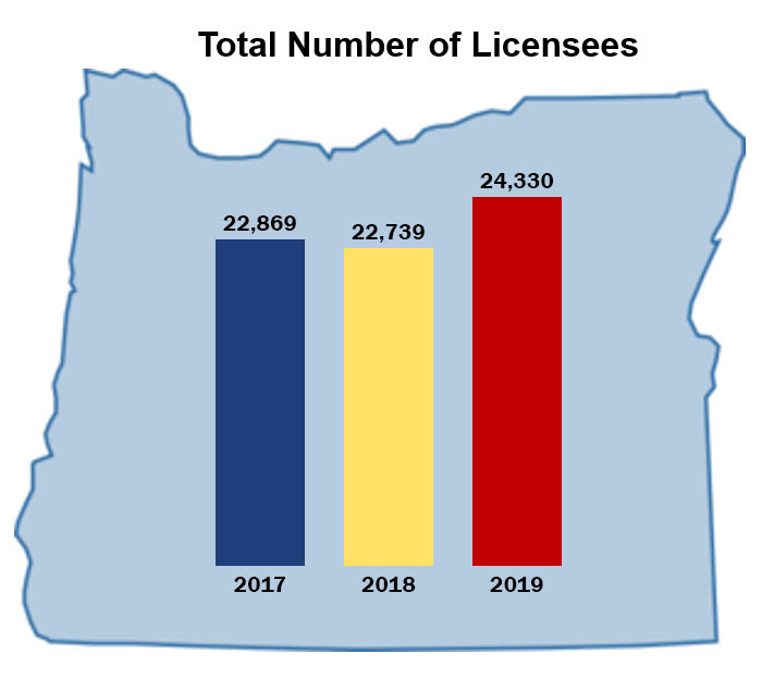 Total licensees 2017-2019