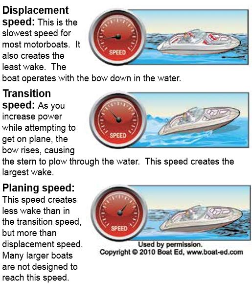 Speed and generating wakes