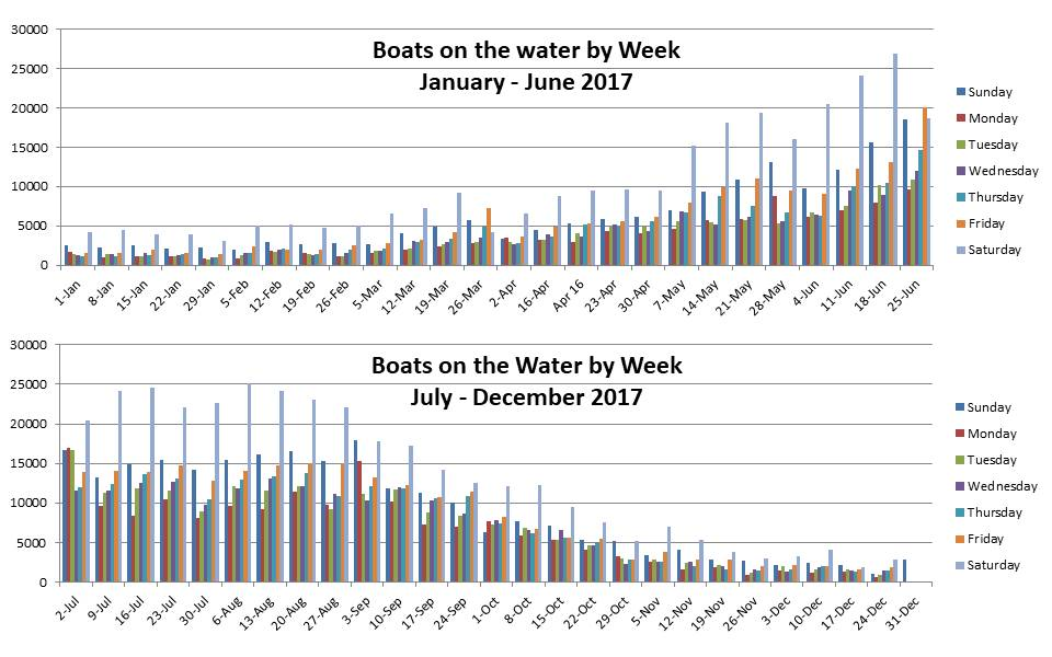Graphs detailing boats on water by week