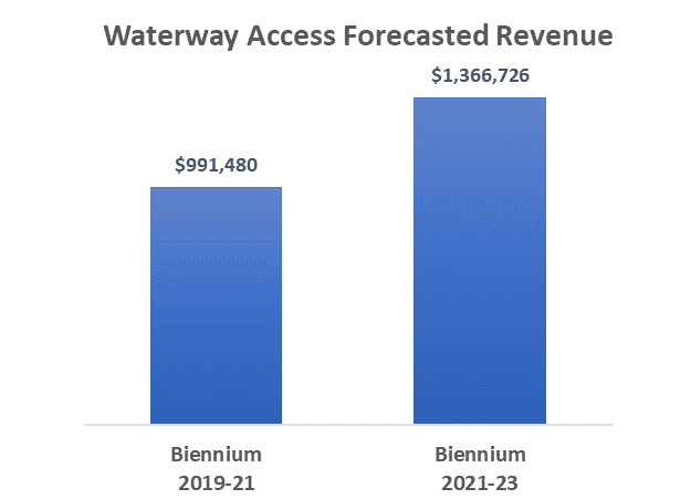Waterway access permit -forecasted revenue