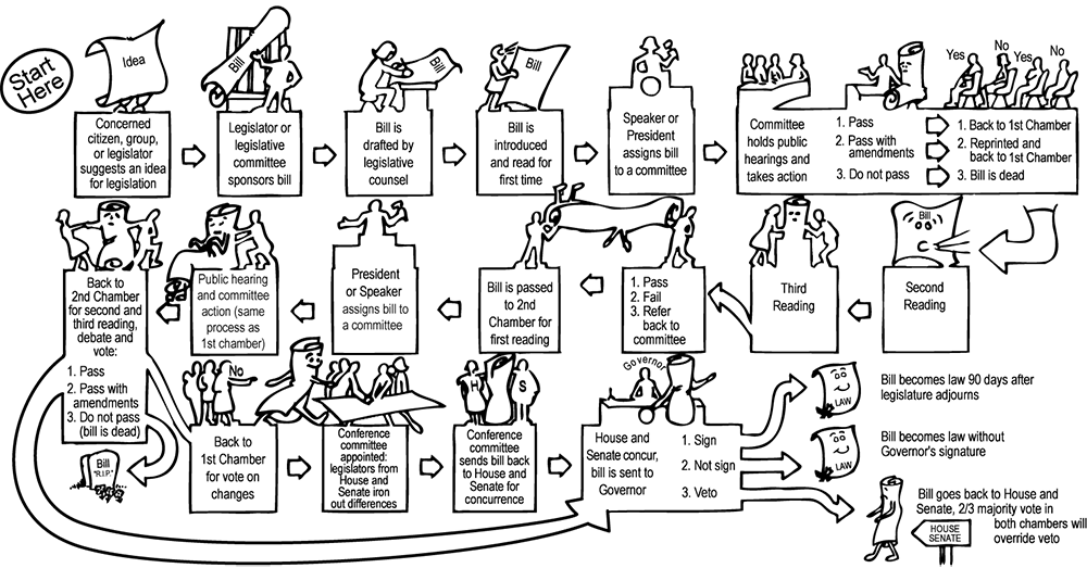 Oregon Legislature graphic on how an idea becomes a bill and the legislative process for a bill to become law