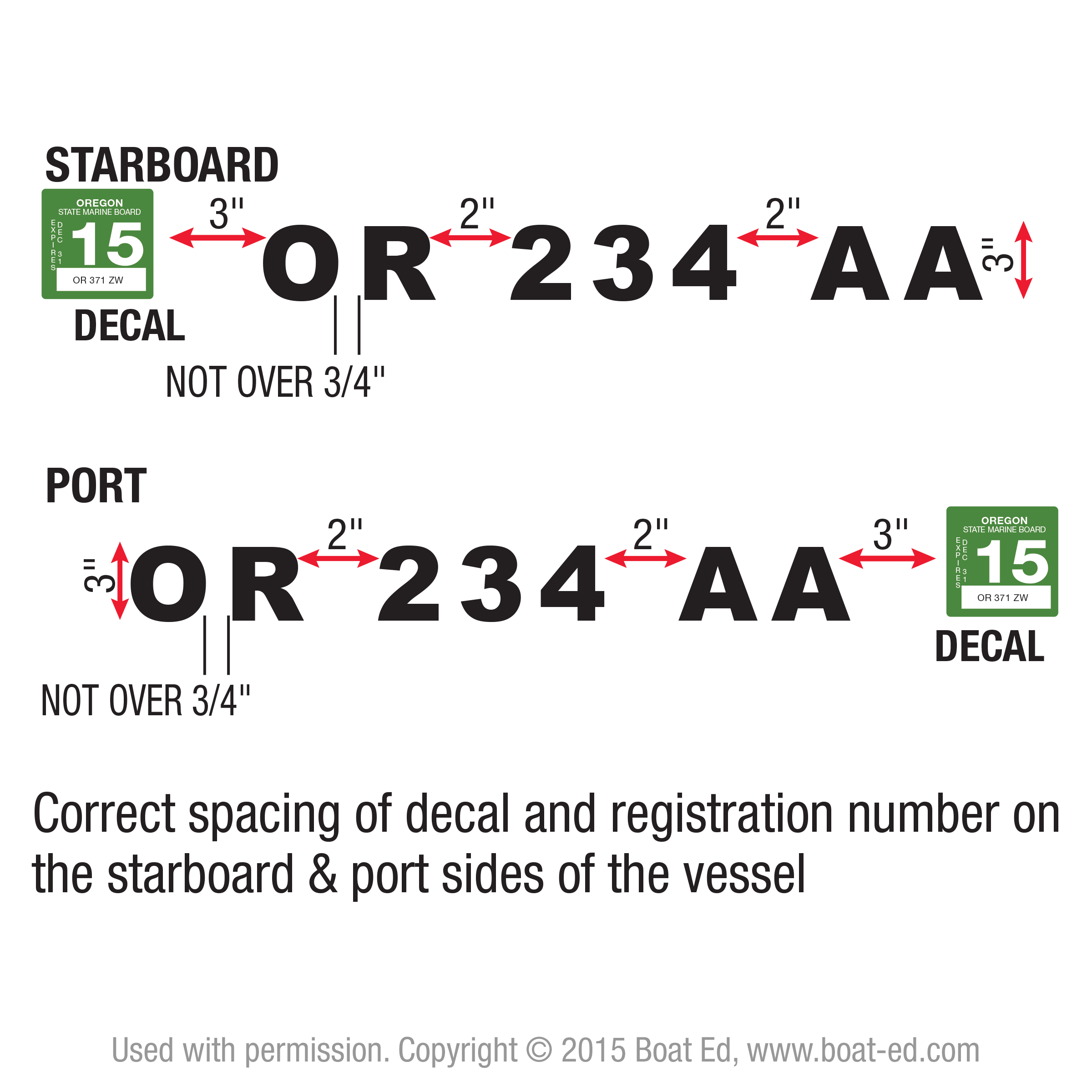 Oregon State Marine Board  Or Number Placing Spacing And Finding