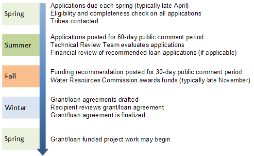 Timeline of the Grants and Loans process